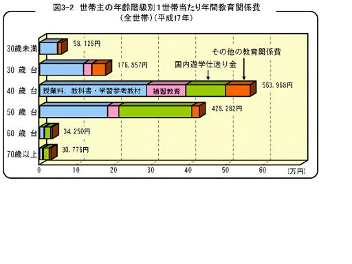 図3-2 世帯主の年齢階級別1世帯当たり年間教育関係費(全世帯)(平成17年)